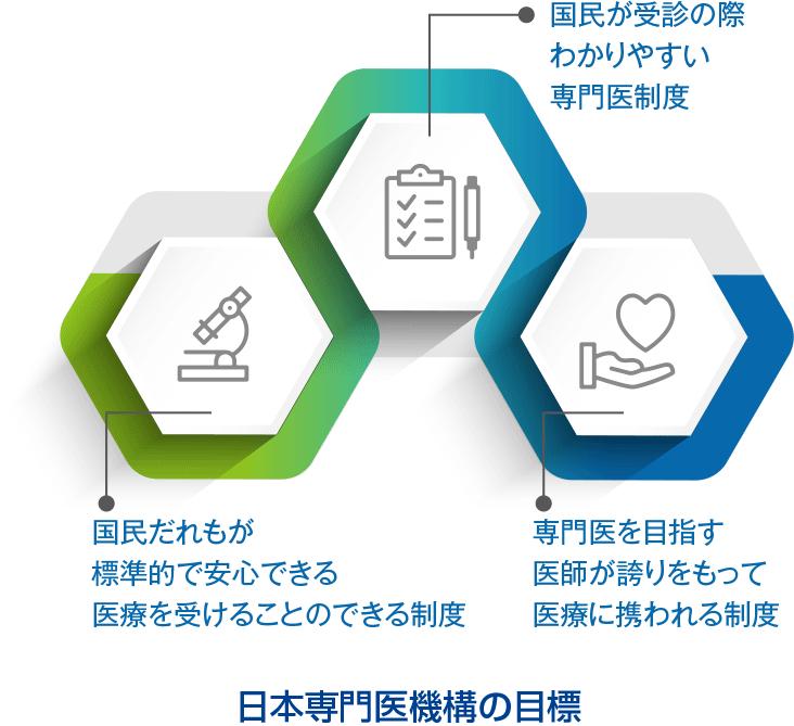 日本専門医機構の目標